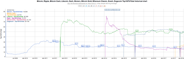 bitcoin cash chart graph