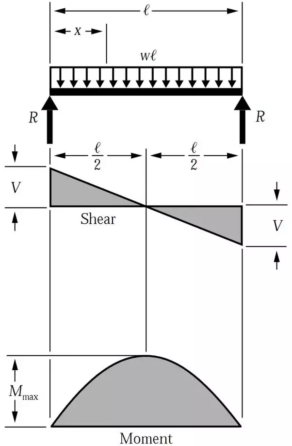 What is reference line of a bending moment diagram how do we in this picture if you look at the bmd the reference is nothing but the beam itself when subjected to zero load and the curved line is nothing but how ccuart Images