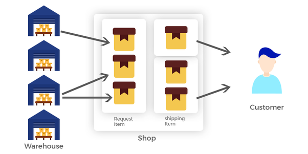 What is the best PHP framework for eCommerce? - Quora