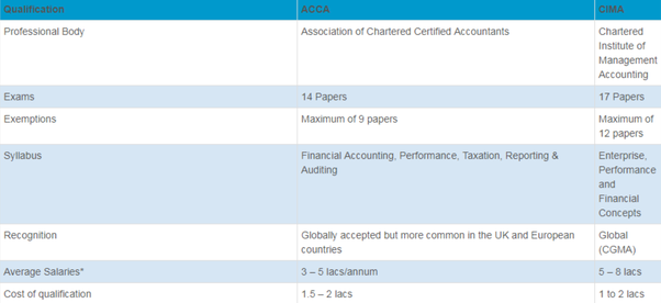 What is the difference between ACCA and CIMA? - Quora
