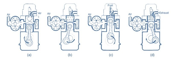 Why is four stroke engine prefered over two stroke engine