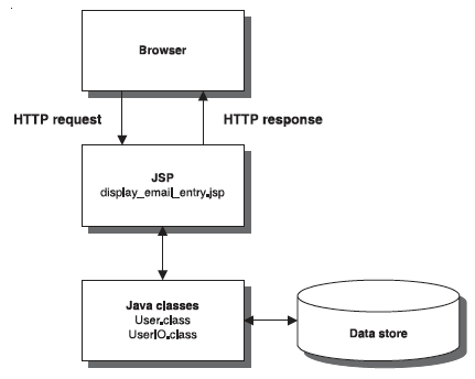 mvc example in java servlets