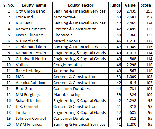 What are best 10 stocks to invest in Indian stock market ...