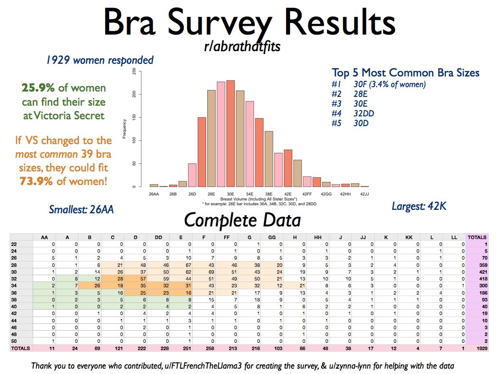 2adbae8a27 Is a 28F bra size the average for a 15-year-old  Where can I buy ...