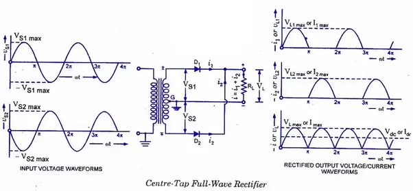 What is the difference between a full wave rectifier and half wave the half wave rectifier operates only at alternate half cycles whereas a full wave rectifier asfbconference2016 Choice Image