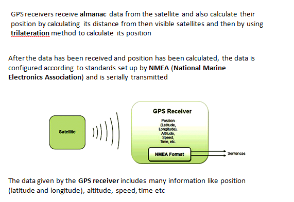 How can we write a program for GPS in an ARM7 LPC2148