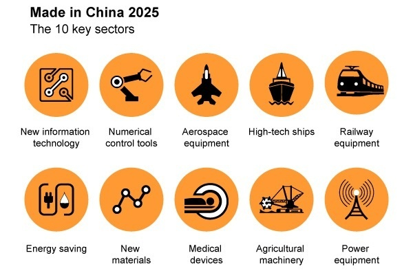 Can the US derail China's Made in China 2025 plan? - Quora