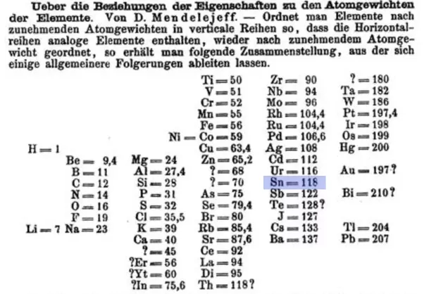 How was tinsn determined as a periodic element quora image from zeitschrift fr chemie 1869 see also the notes in mendeleevs first periodic table urtaz Choice Image
