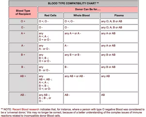 Bood transfusion is ab blood group compatible with ab blood group