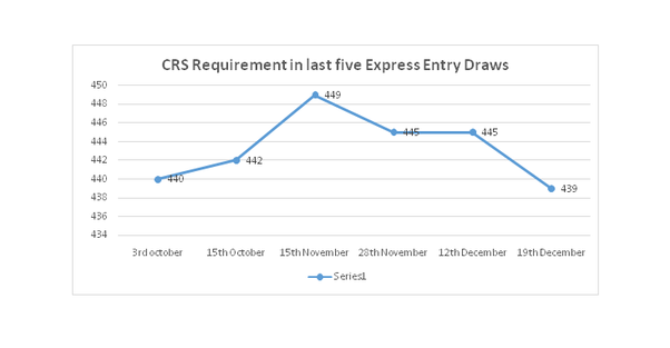 What will be Express Entry CRS score requirement in 2019? - Quora