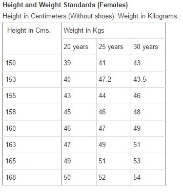 What Is The Weight And Height Required For A Female In The Indian