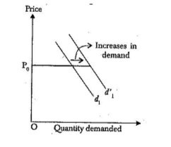 What s the difference between increase of demand and extension of ... bb876ad48ab