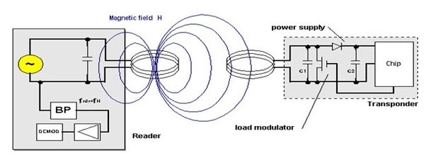 How does wireless power transmission take place? - Quora