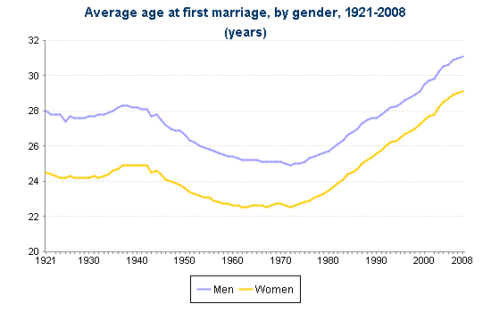 Average age a man gets married