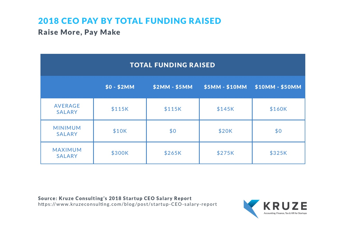 What salary should a CEO at a startup take in Silicon Valley