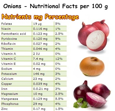 best way to replace onions in keto diet