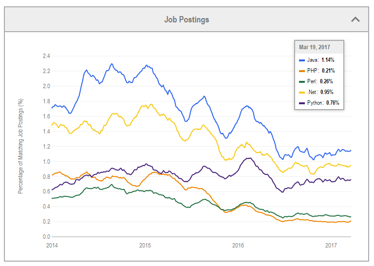 What is the future of Python in comparison to Java? - Quora