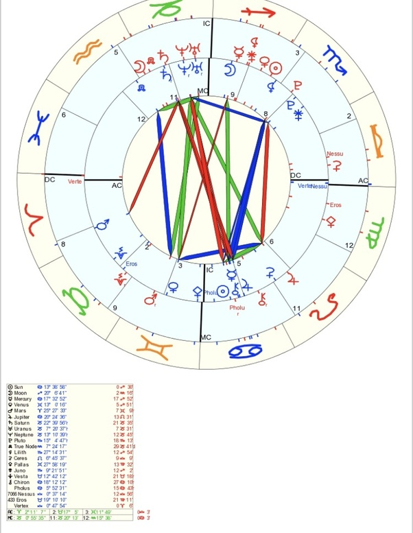 Which synastry is the best? - Quora