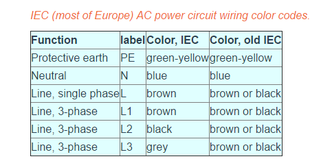 What does a brown and blue wire represent? - Quora