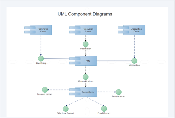What is the best software to generate uml diagrams from java code easy to draw uml model diagram uml use case diagrams uml sequence diagrams uml activity diagrams uml collaborate diagrams uml statechart diagrams ccuart