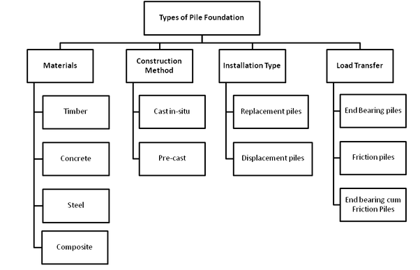 What are the types of pile foundation quora when the soil at or near the ground surface is unable in bearing the load of super structure deep foundations are required to transmit the load to deeper ccuart Image collections