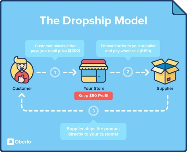 What S The Best Ebay Dropshipping Method Can You Explain It
