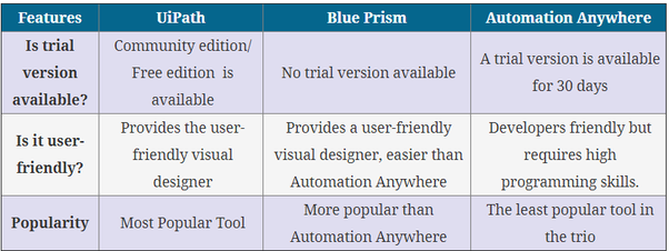 What is the difference between UIPath, Blue Prism, and AA? - Quora