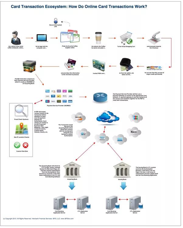 Debit Card Processing Diagram Product Wiring Diagrams