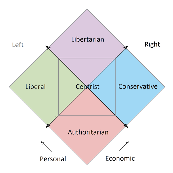 Which is more accurate: the Nolan diagram or the Political Compass? - Quora