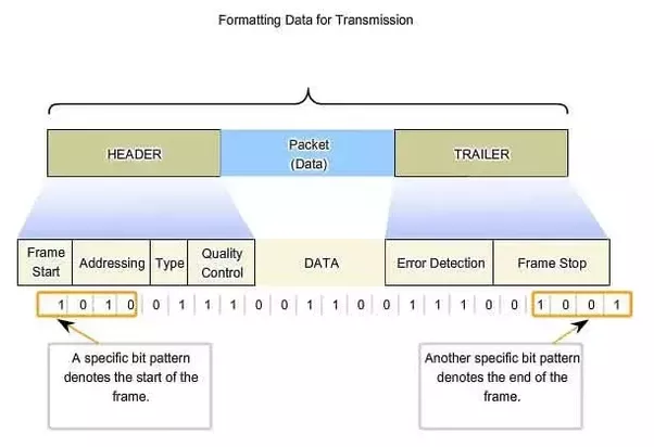 What are the headers used in a datalink layer? - Quora