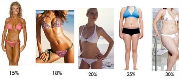Type do prefer what of body women Do Women