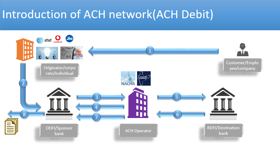 How does an automated clearing house (ACH) work? How does it