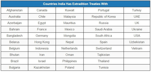 Which are the countries that have no extradition treaty with India