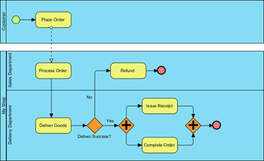 What is a system flow diagram in software engineering quora what is a system flow diagram in software engineering ccuart Gallery