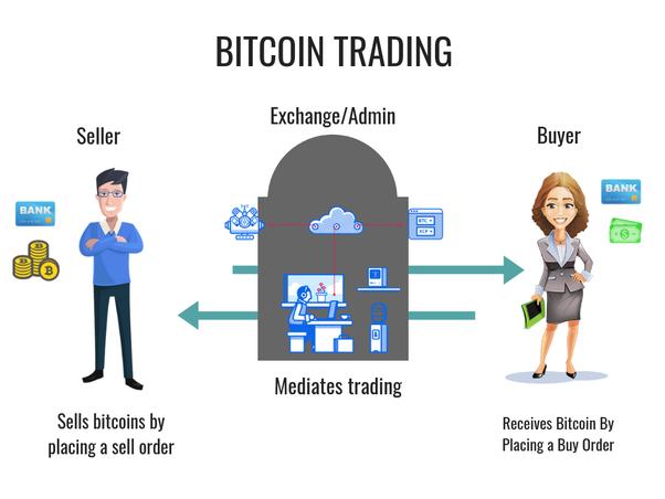 bitcoin exchange how it works