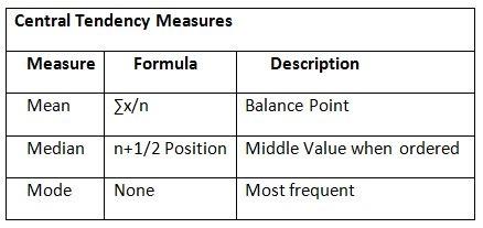 ungrouped data formula