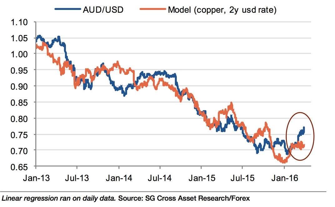 Is Australian Dollar A Fiat Currency