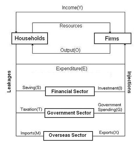 circular flow of income and product
