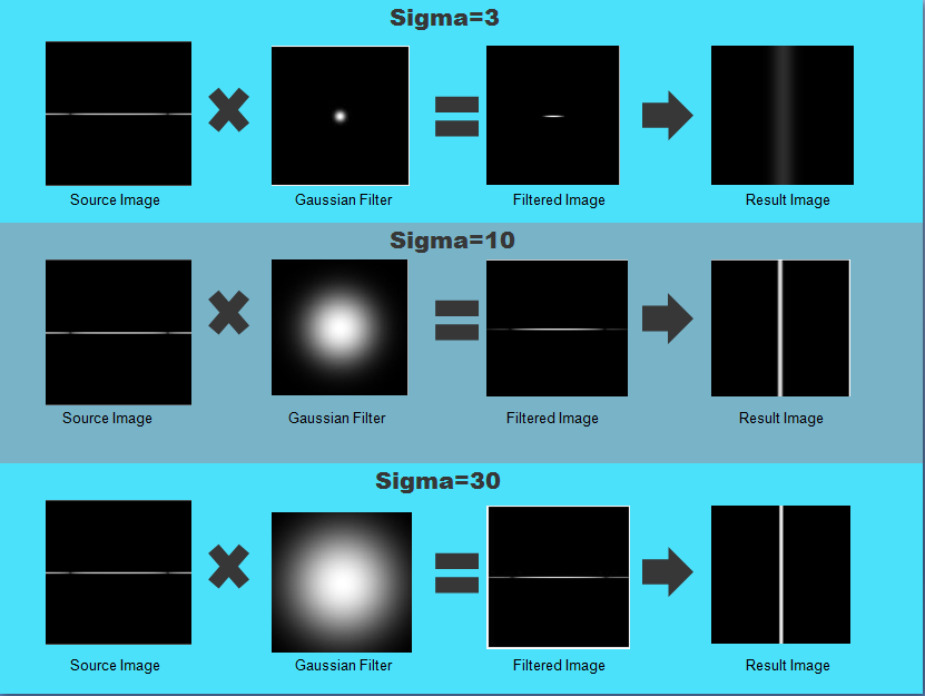What is Gaussian filtering in image processing? - Quora