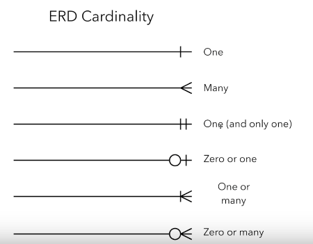 entity relationship model cardinality and ordinality