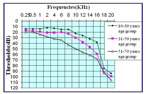 Senior masturbation frequency