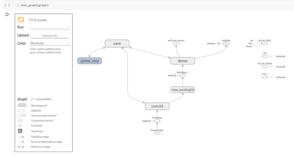 How to visualize a TensorFlow graph - Quora