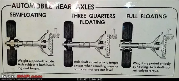 Full Floating Axle >> What Is The Difference Between Semi Floating And Fully