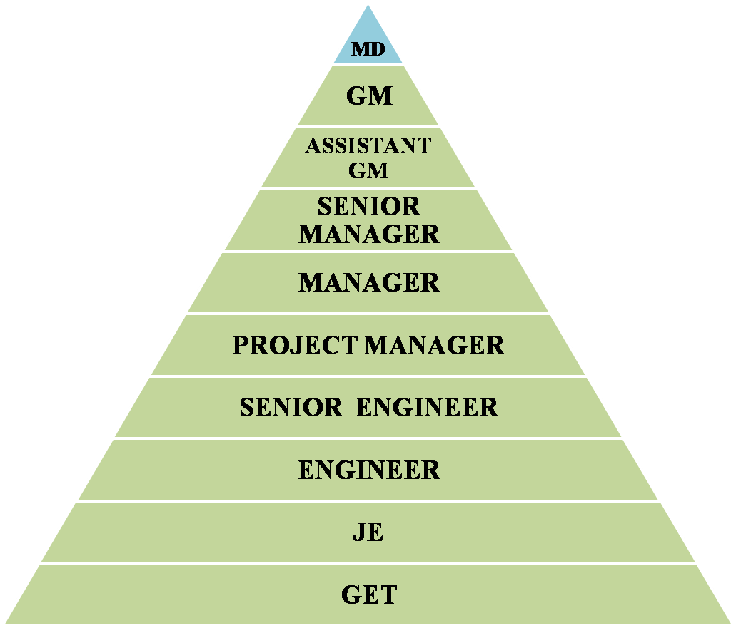 What are the career opportunities in PLC SCADA in India? - Quora