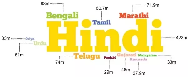 English Is The Co Official Language Of Indian Union And Each Several States Mentioned Above May Also Have Another
