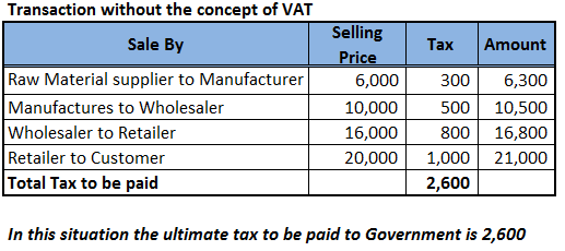 the basic concept of vat 10 responsibilities of taxpayers 1 to understand the basic concept of vat and know whether his business is taxable or not 2 if his business activity is taxable, find out whether his is required to be registered or enlisted.