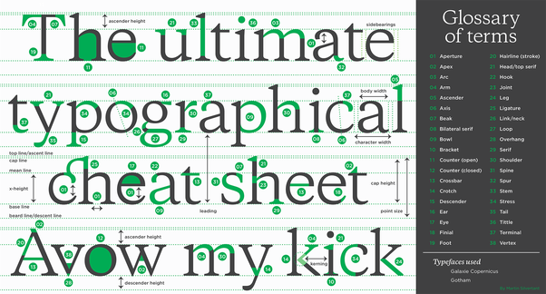 If You Want A Complete Overview Of The Anatomy Typefaces I Designed This Handy Glossary