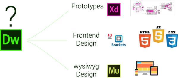 Is Adobe Dreamweaver dead? - Quora