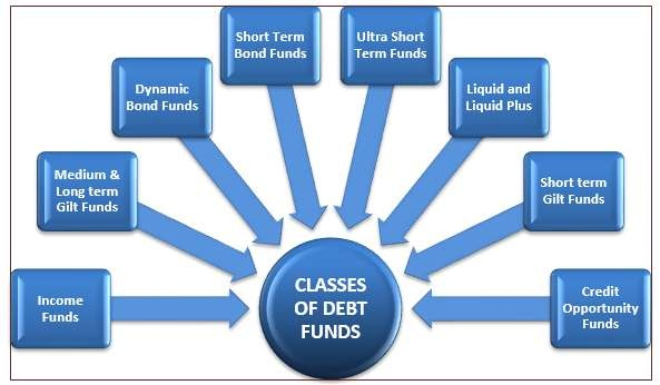 How do debt mutual funds work? - Quora