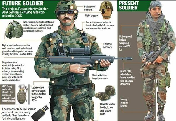 Why Does India Only Spend Around 900 Per Soldier On Gear